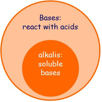 acids and bases bio 102 Ib biology/chemistryib science blog and video tutorials with science softwares ib chemistry on acids and bases ib chemistry on acids and bases.